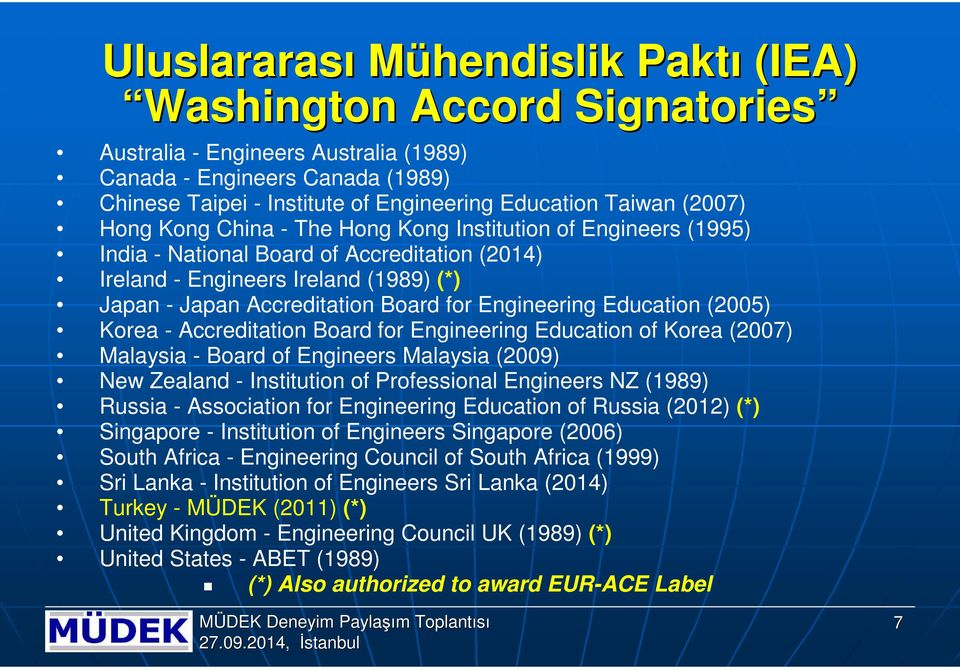 Engineering Education (2005) Korea - Accreditation Board for Engineering Education of Korea (2007) Malaysia - Board of Engineers Malaysia (2009) New Zealand - Institution of Professional Engineers NZ