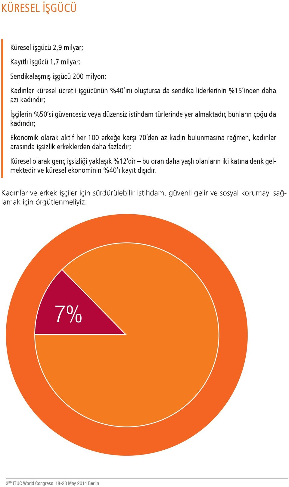 7 billion; Kadınlar The unionised küresel workforce ücretli işgücünün is 200 %40 ını million; oluştursa da sendika liderlerinin %15 inden daha azı Women kadındır; are 40% of the global paid workforce