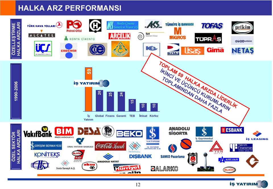 ARZLARI HALKA ARZ PERFORMANSI 12 TO PL İKİ AM NC 59 TO İ VE HA L