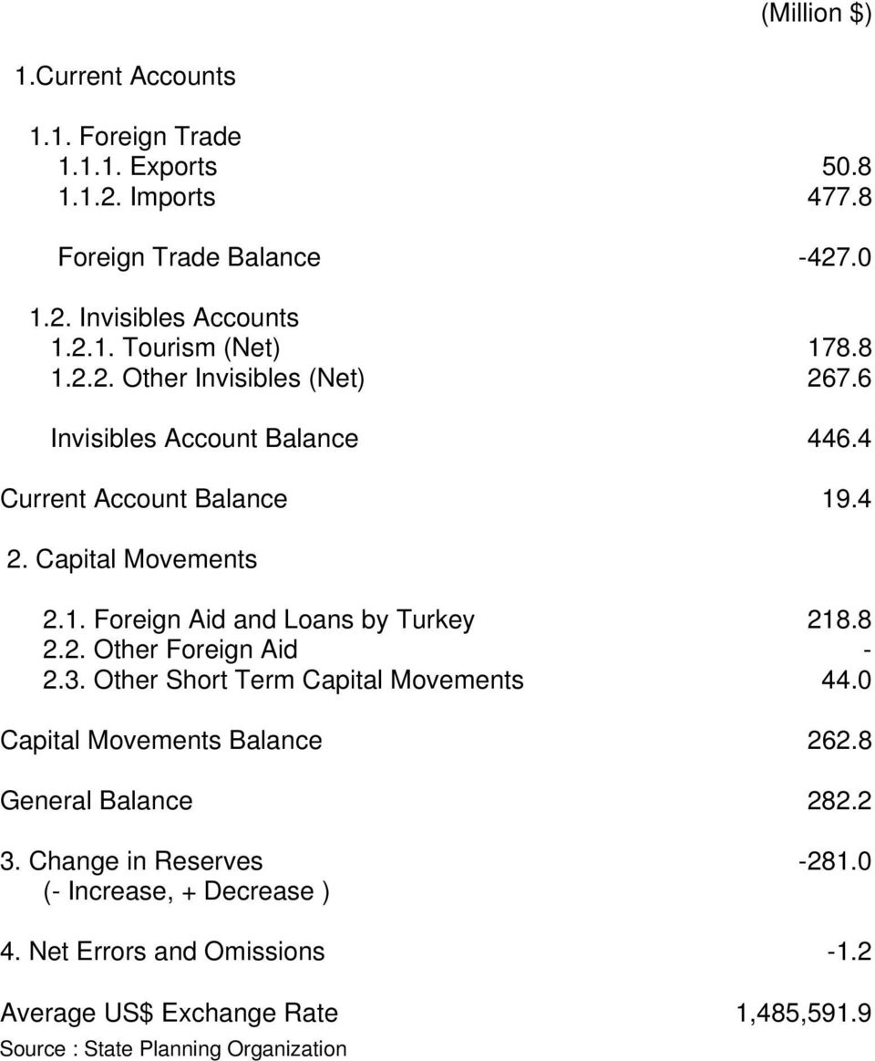 8 2.2. Other Foreign Aid - 2.3. Other Short Term Capital Movements 44.0 Capital Movements Balance 262.8 General Balance 282.2 3. Change in Reserves -281.