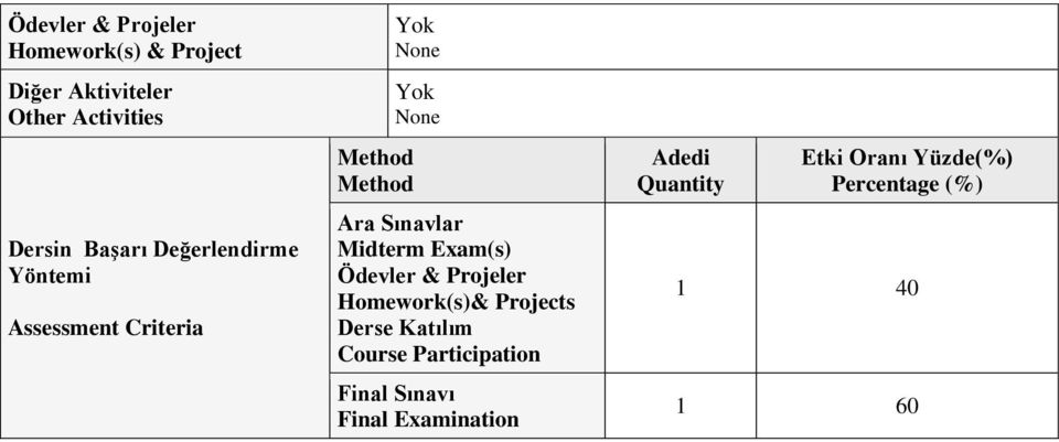 Midterm Exam(s) Homework(s)& Projects Derse Katılım Course Participation