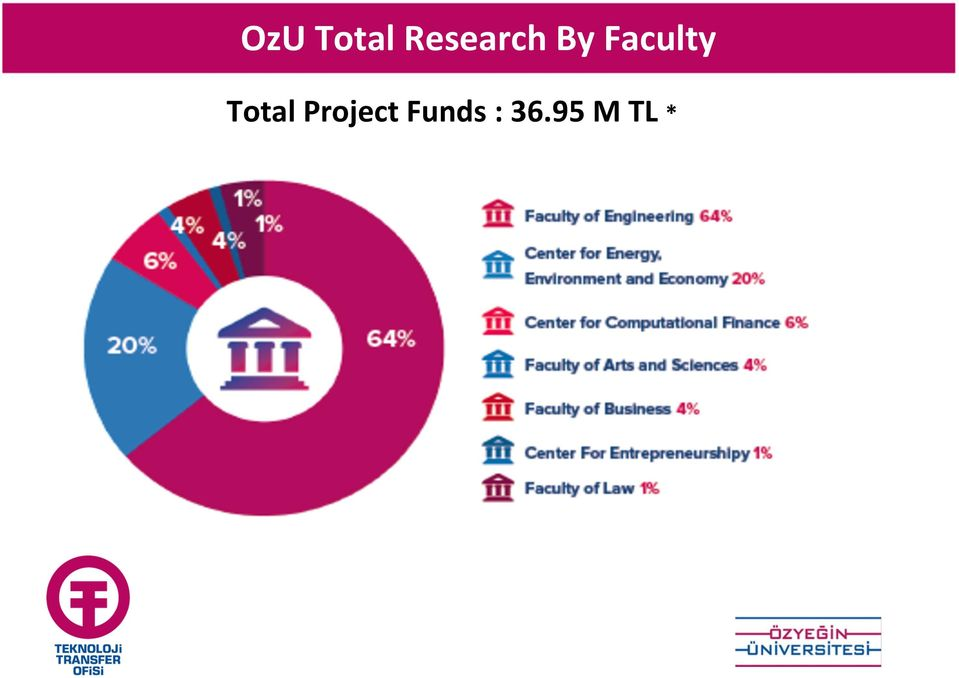 Faculty Total