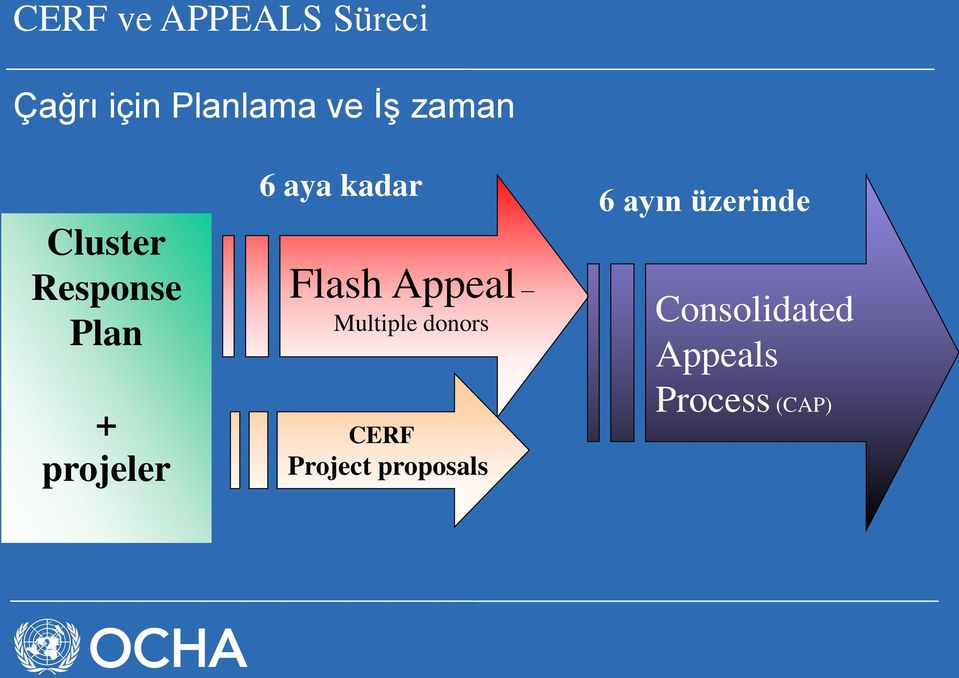Flash Appeal Multiple donors CERF Project