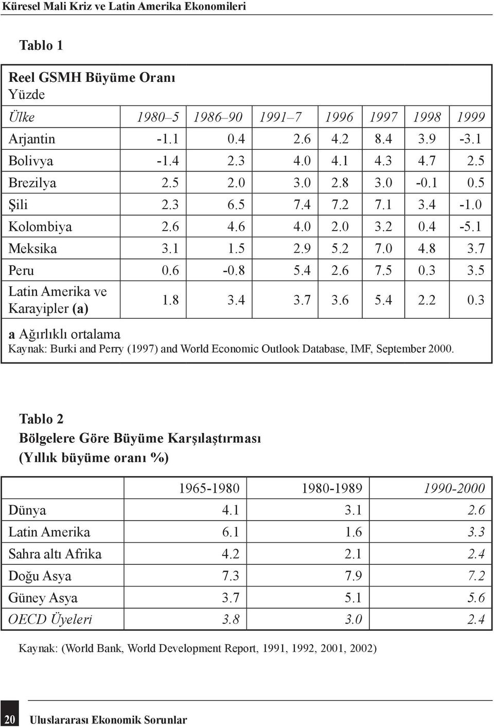 5 Latin Amerika ve Karayipler (a) 1.8 3.4 3.7 3.6 5.4 2.2 0.3 a Ağırlıklı ortalama Kaynak: Burki and Perry (1997) and World Economic Outlook Database, IMF, September 2000.