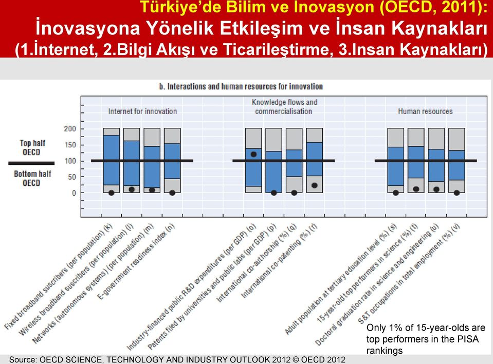 Insan Kaynakları) Source: OECD SCIENCE, TECHNOLOGY AND INDUSTRY OUTLOOK