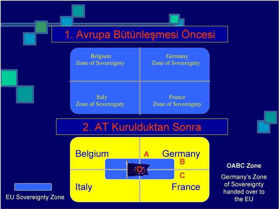 AT Kurulduktan Sonra EU Sovereignty Zone Belgium A Germany Italy O B C