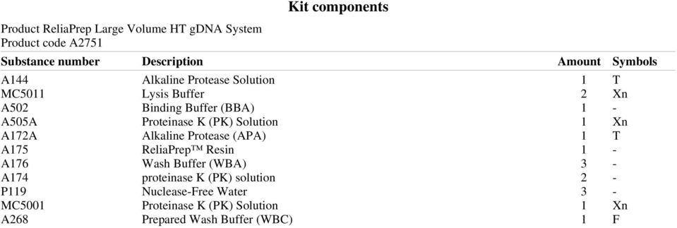 (PK) Solution 1 Xn A172A Alkaline Protease (APA) 1 T A175 ReliaPrep Resin 1 - A176 Wash Buffer (WBA) 3 - A174