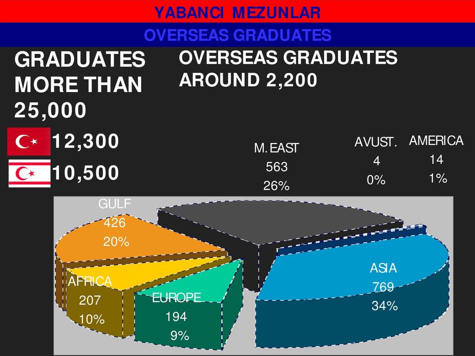 GRADUATES AROUND 2,200 M.EAST 563 26% AVUST.