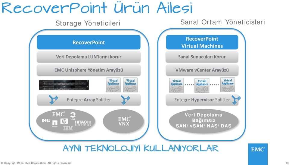 Machines Sanal Sunucuları Korur VMware vcenter Arayüzü Entegre Array Splitter Entegre