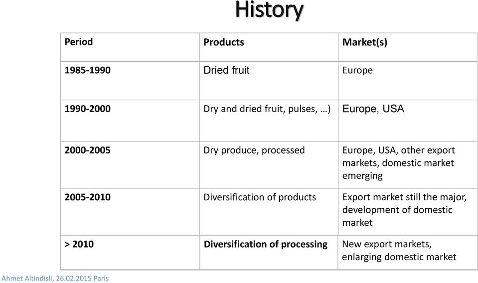 domestic market emerging 2005-2010 Diversification of products Export market still the major,