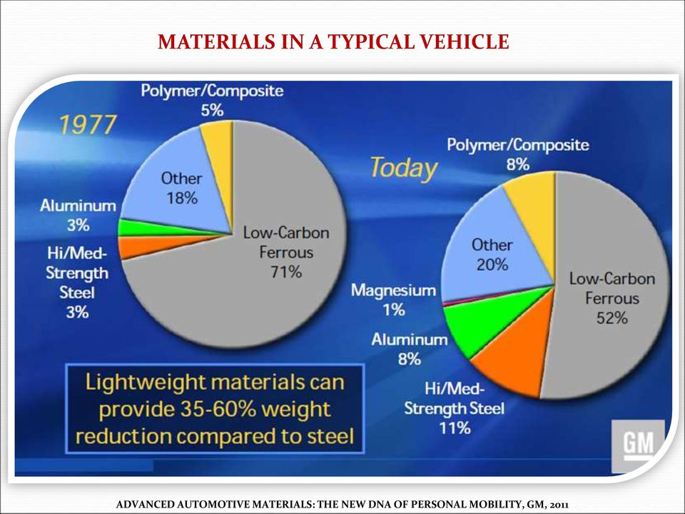 AUTOMOTIVE MATERIALS: THE