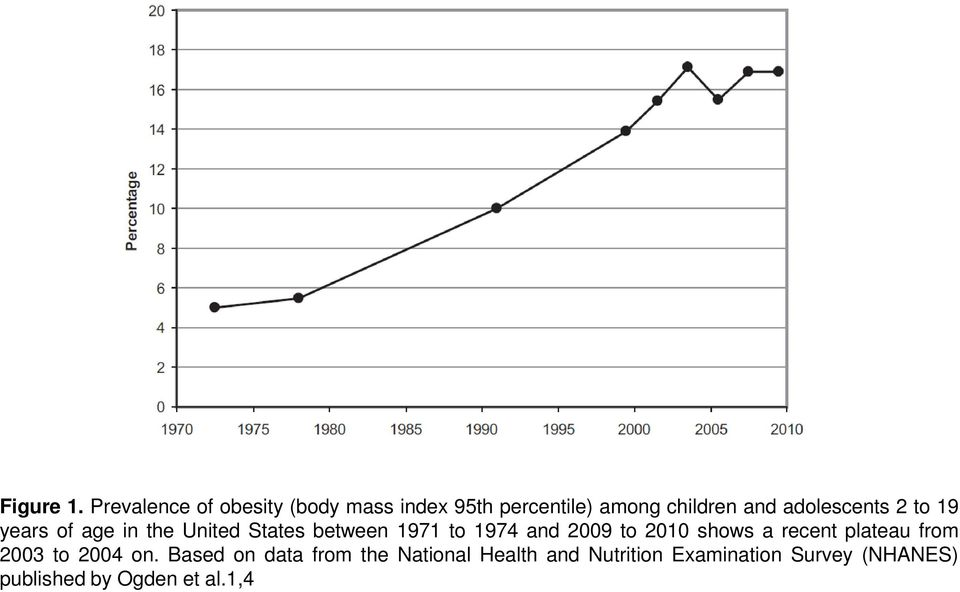 adolescents 2 to 19 years of age in the United States between 1971 to 1974 and