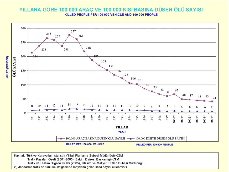 1995 1996 1997 1998 1999 2000* 2001* 2002* 2003* 2004* 2005* YILLAR YEAR 100.000 ARAÇ BASINA DÜSEN ÖLÜ SAYISI 100.000 KISIYE DÜSEN ÖLÜ SAYISI KILLED PER 100.000 VEHICLE KILLED PER 100.