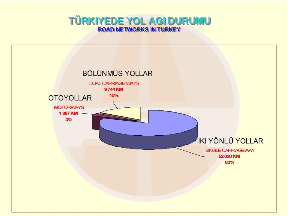 BÖLÜNMÜS YOLLAR DUAL CARRIAGE WAYS 9 744 KM
