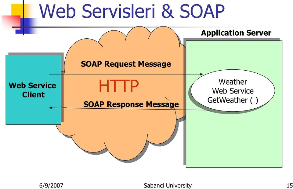 HTTP SOAP Response Message Weather Web Web