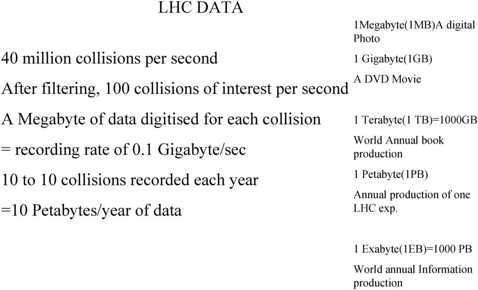 1 Gigabyte/sec 10 to 10 collisions recorded each year =10 Petabytes/year of data 1Megabyte(1MB)A digital Photo 1