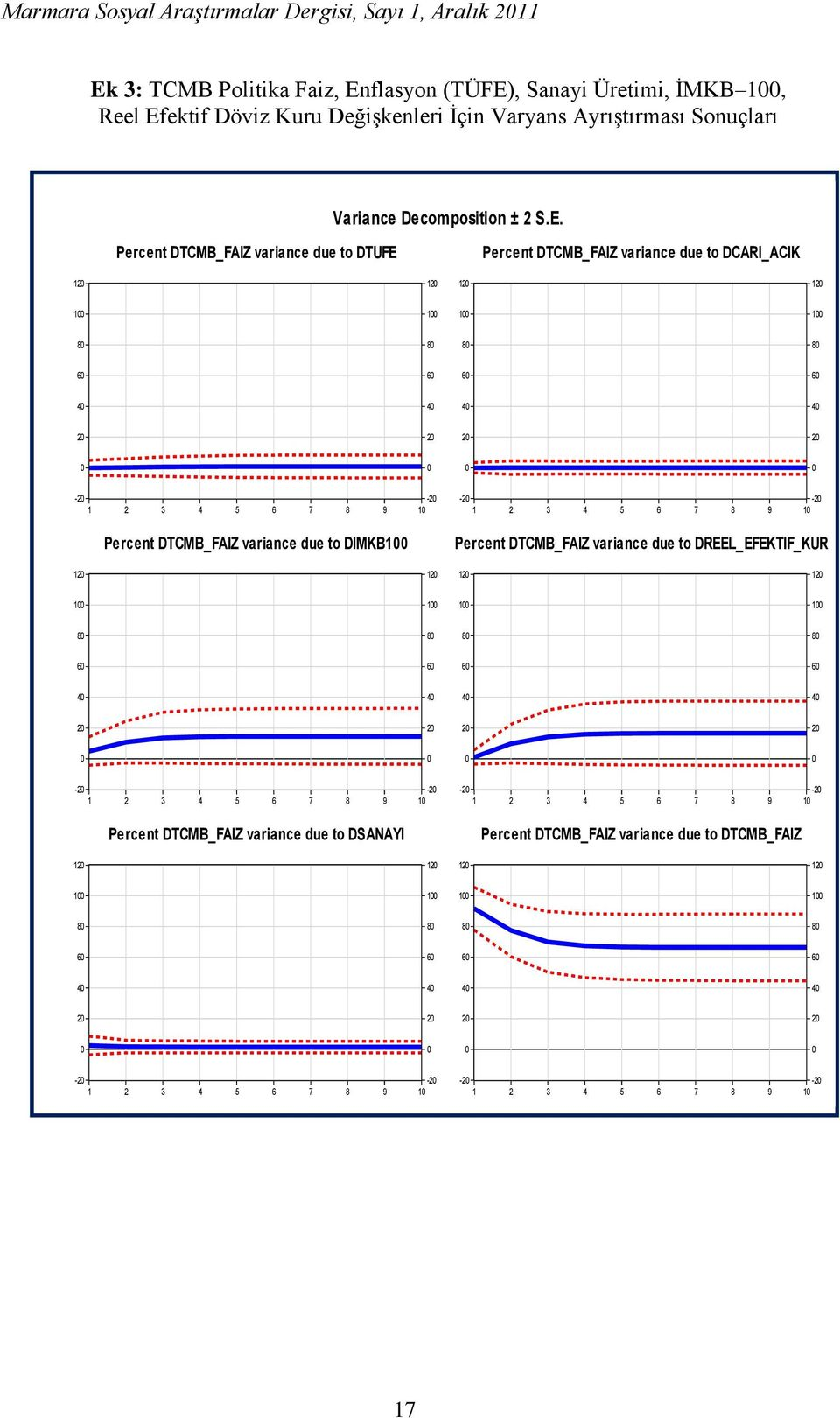 Percent DTCMB_FAIZ variance due to DTUFE Percent DTCMB_FAIZ variance due to DCARI_ACIK 12 12 12 12 8 8 8 8 6 6 6 6 4 4 4 4 2 2 2 2-2 -2 1 2 3 4 5 6 7 8 9 1 Percent DTCMB_FAIZ variance due to
