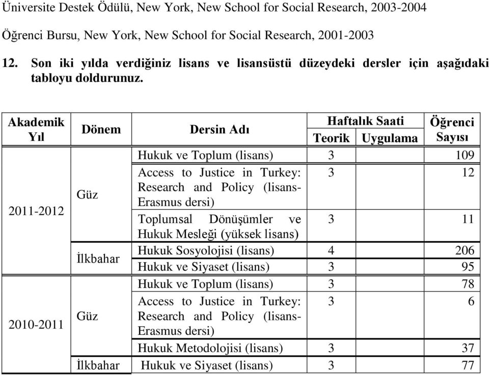 Akademik Yıl 2011-2012 2010-2011 Dönem Dersin Adı Haftalık Saati Öğrenci Teorik Uygulama Sayısı Hukuk ve Toplum (lisans) 3 109 Access to Justice in Turkey: 3 12 Güz Research and Policy