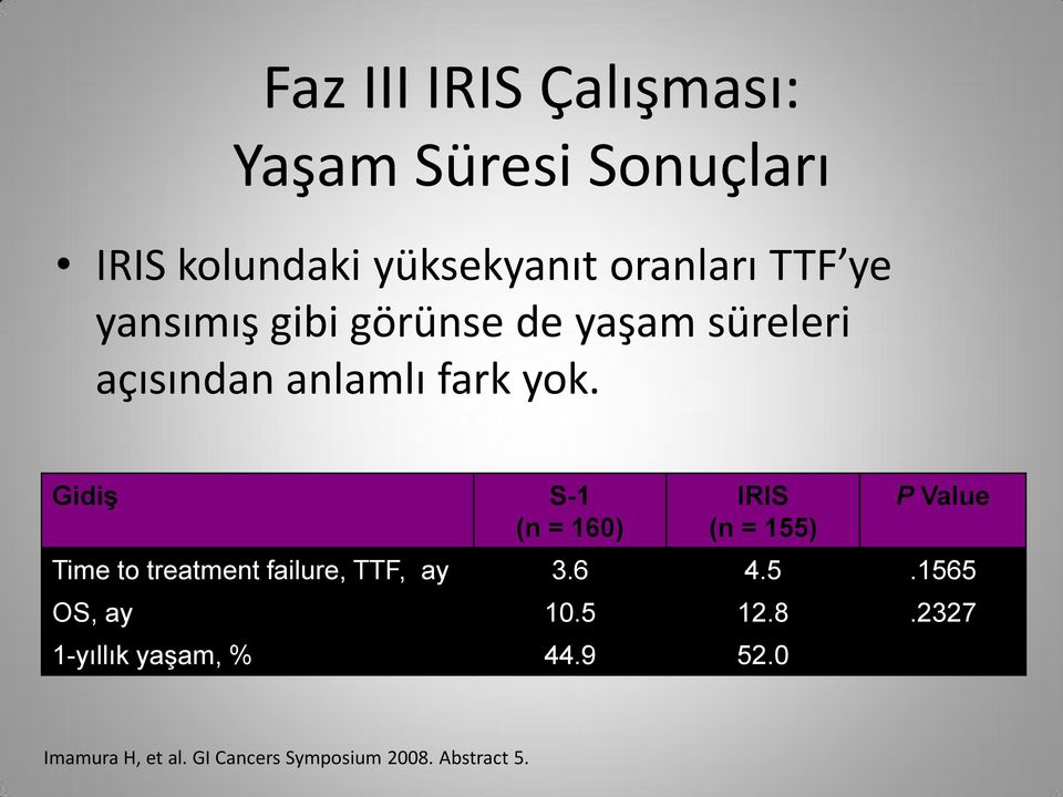 Gidiş S-1 (n = 160) IRIS (n = 155) P Value Time to treatment failure, TTF, ay 3.6 4.5.1565 OS, ay 10.