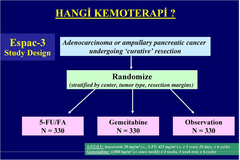 Randomize (stratified by center, tumor type, resection margins) 5-FU/FA N = 330 Gemcitabine N = 330