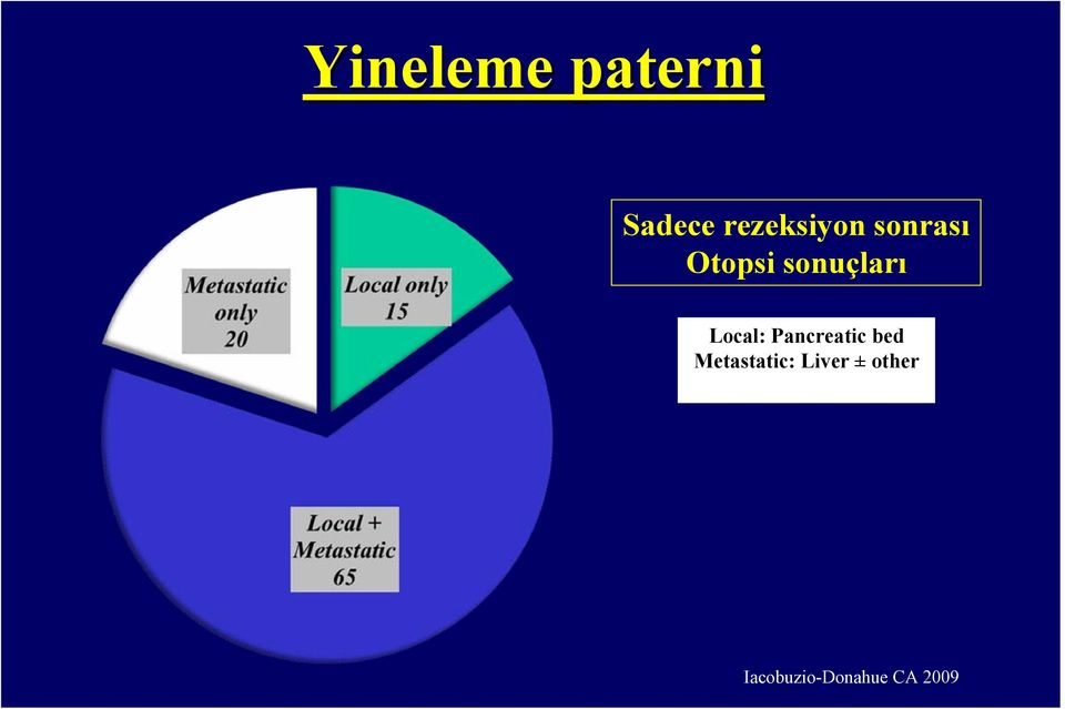 sonuçları Local: Pancreatic bed