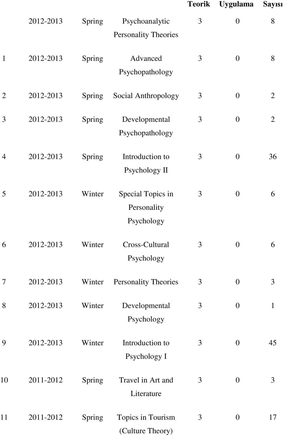 Topics in Personality Psychology 3 0 6 6 2012-2013 Winter Cross-Cultural Psychology 3 0 6 7 2012-2013 Winter Personality Theories 3 0 3 8 2012-2013 Winter