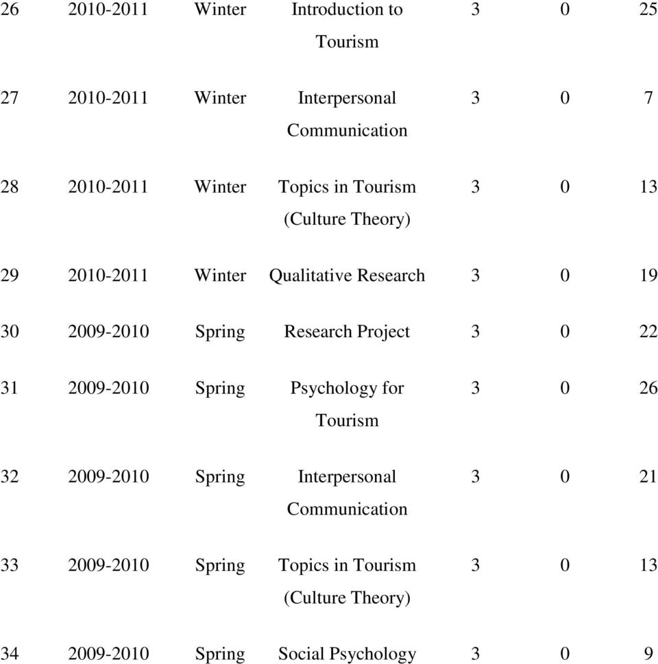 2009-2010 Spring Research Project 3 0 22 31 2009-2010 Spring Psychology for 3 0 26 32