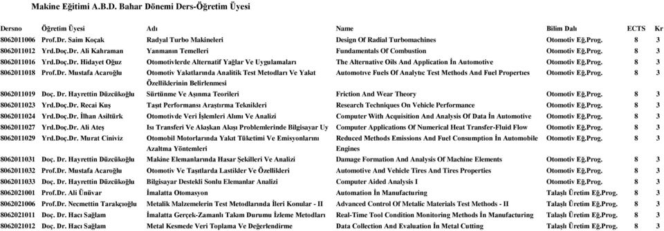 Doç.Dr. Hidayet Oğuz Otomotivlerde Alternatif Yağlar Ve Uygulamaları The Alternative Oils And Application Ġn Automotive Otomotiv Eğ.Prog. 8 3 8062011018 Prof.Dr. Mustafa Acaroğlu Otomotiv Yakıtlarında Analitik Test Metodları Ve Yakıt Automotıve Fuels Of Analytıc Test Methods And Fuel Propertıes Otomotiv Eğ.
