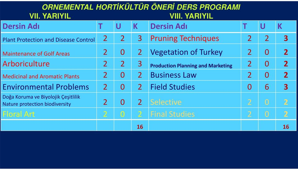 Vegetation of Turkey 2 0 2 Arboriculture 2 2 3 ProductionPlanning andmarketing 2 0 2 Medicinal and Aromatic