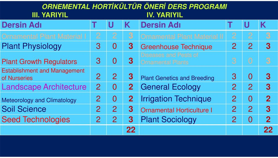 Plant Growth Regulators 3 0 3 Diseases and Pests of Ornamental Plants 3 0 3 Establishment and Management of Nurseries 2 2 3