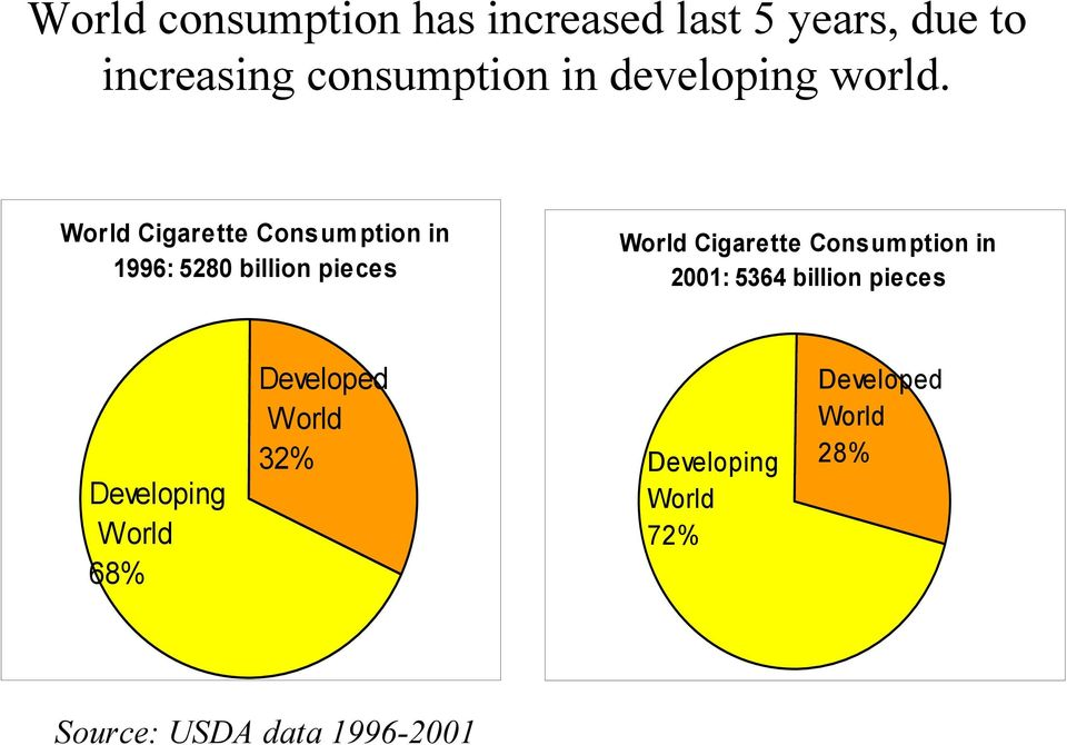 World Cigarette Consumption in 1996: 5280 billion pieces World Cigarette