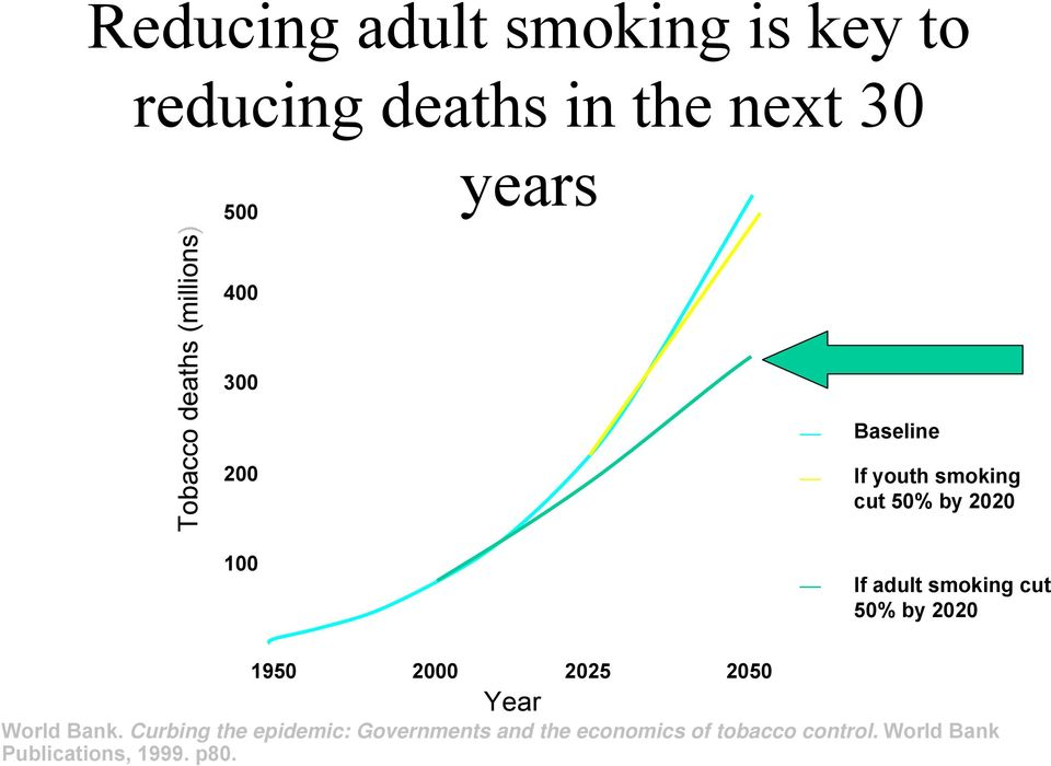 adult smoking cut 50% by 2020 1950 2000 Year 2025 2050 World Bank.
