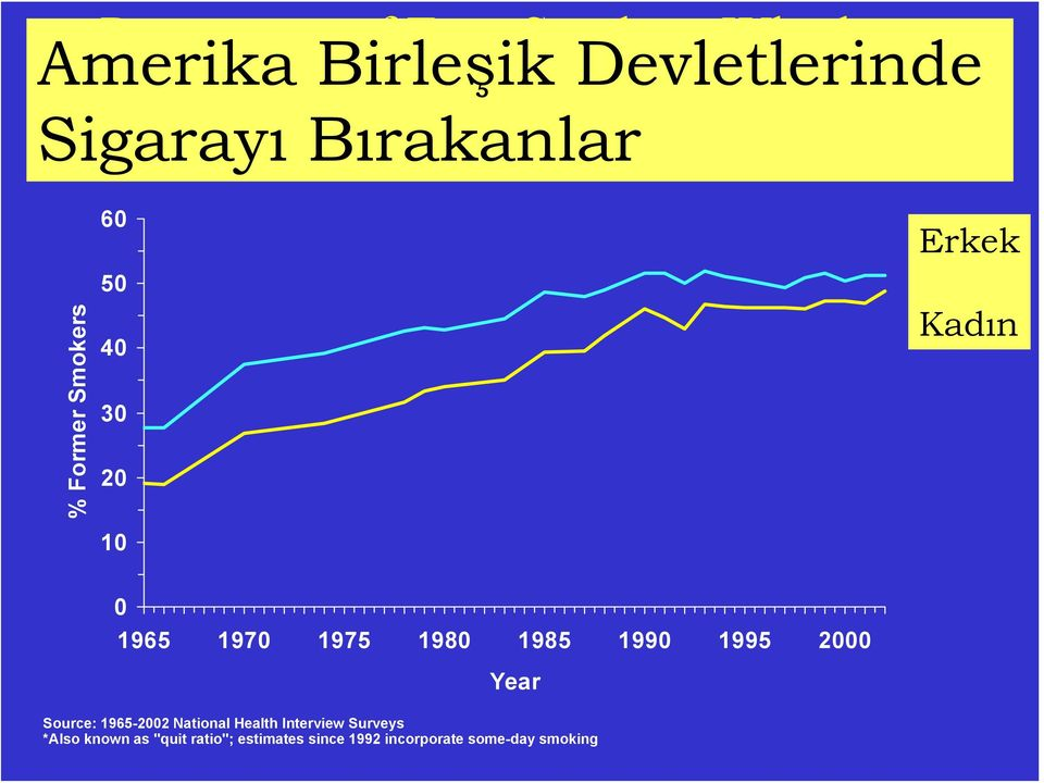 Women Kadın 0 1965 1970 1975 1980 1985 1990 1995 2000 Year Source: 1965-2002 National