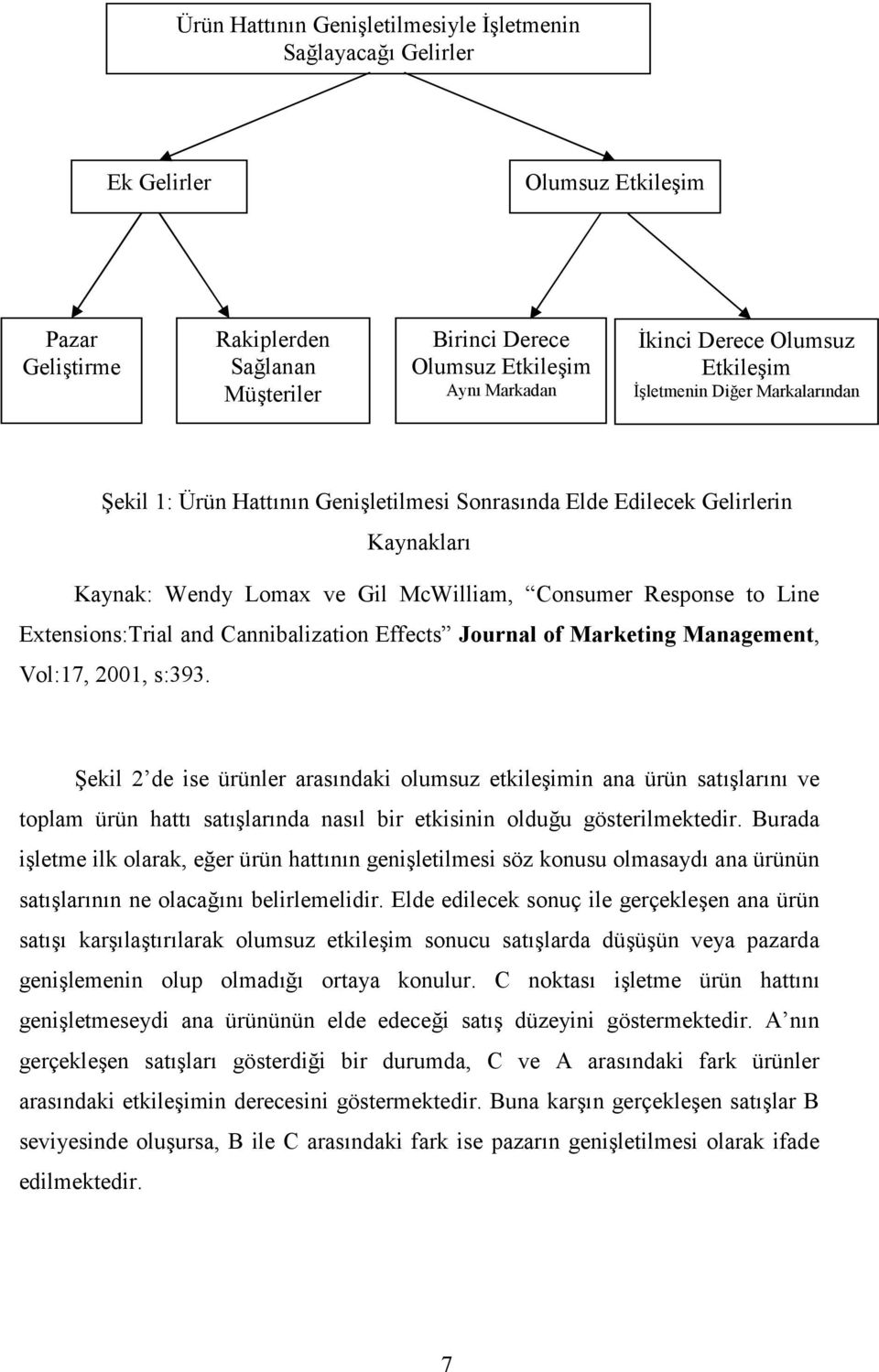 Extensions:Trial and Cannibalization Effects Journal of Marketing Management, Vol:17, 2001, s:393.