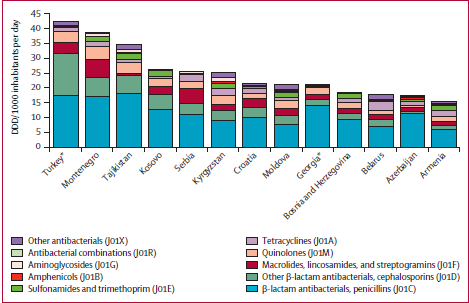 Antibiotic use in eastern Europe: a cross-national database study in