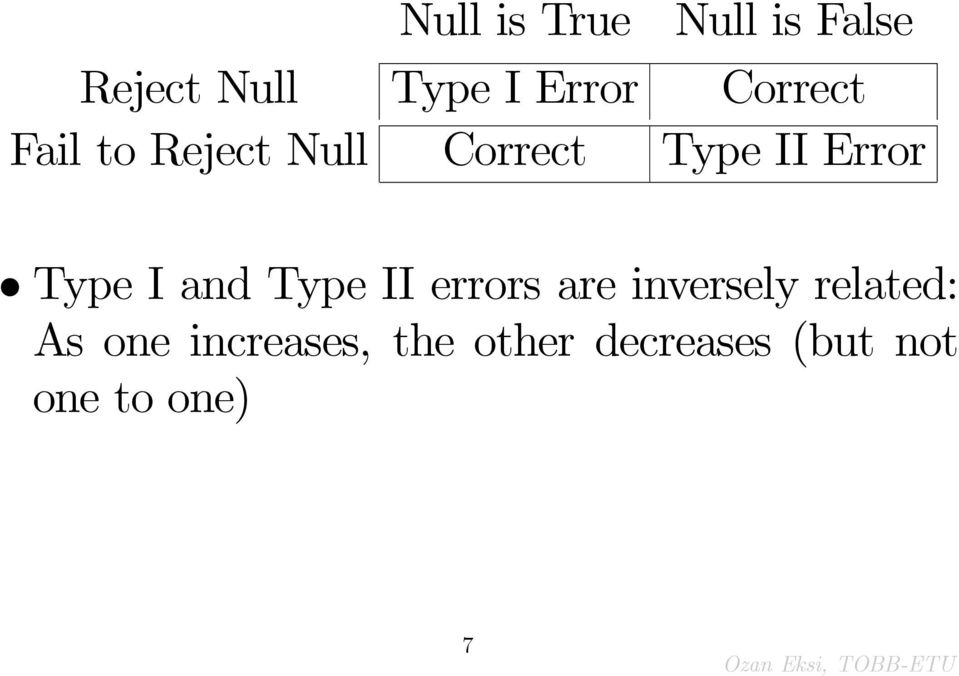 Type I and Type II errors are inversely related: As