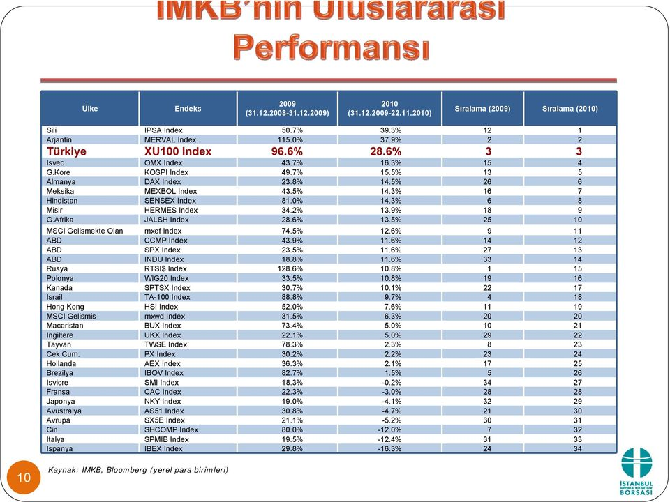3% 6 8 Misir HERMES Index 34.2% 13.9% 18 9 G.Afrika JALSH Index 28.6% 13.5% 25 10 MSCI Gelismekte Olan mxef Index 74.5% 12.6% 9 11 ABD CCMP Index 43.9% 11.6% 14 12 ABD SPX Index 23.5% 11.