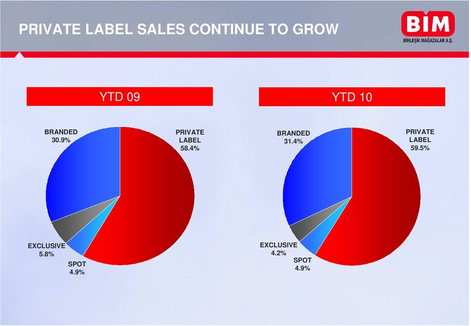4% BRANDED 31.4% PRIVATE LABEL 59.