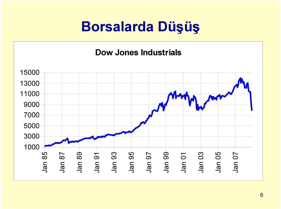 Industrials 6 Jan 85 Jan 87 Jan 89 Jan 91
