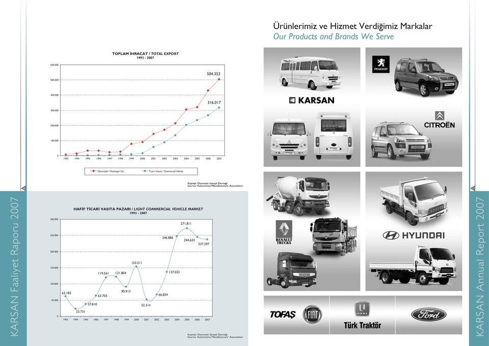 Manufacturers Association 17 300.000 250.000 200.000 150.000 100.000 50.000 0 62.183 HAF F T CAR VASITA PAZARI / LIGHT COMMERCIAL VEHICLE MARKET 1993-2007 23.731 37.810 119.561 121.804 153.511 90.