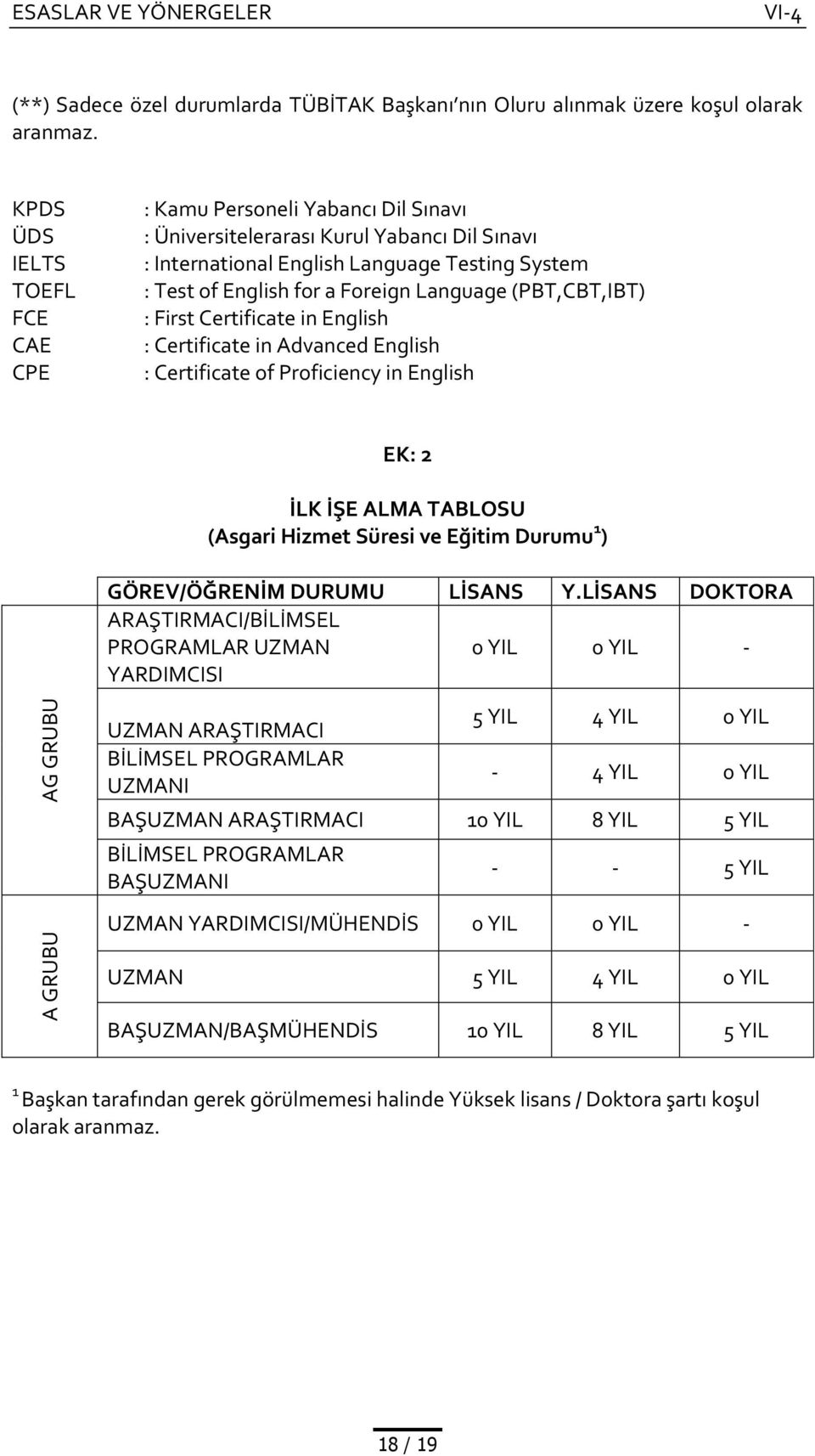 Language (PBT,CBT,IBT) : First Certificate in English : Certificate in Advanced English : Certificate of Proficiency in English EK: 2 İLK İŞE ALMA TABLOSU (Asgari Hizmet Süresi ve Eğitim Durumu 1 )