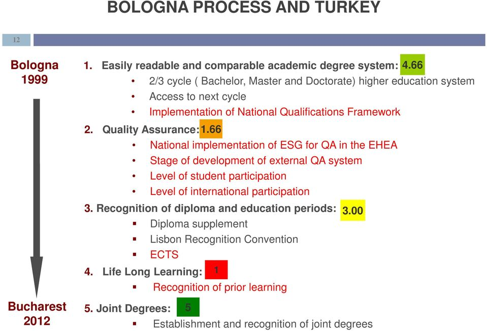 66 National implementation of ESG for QA in the EHEA Stage of development of external QA system Level of student participation Level of international participation 3.