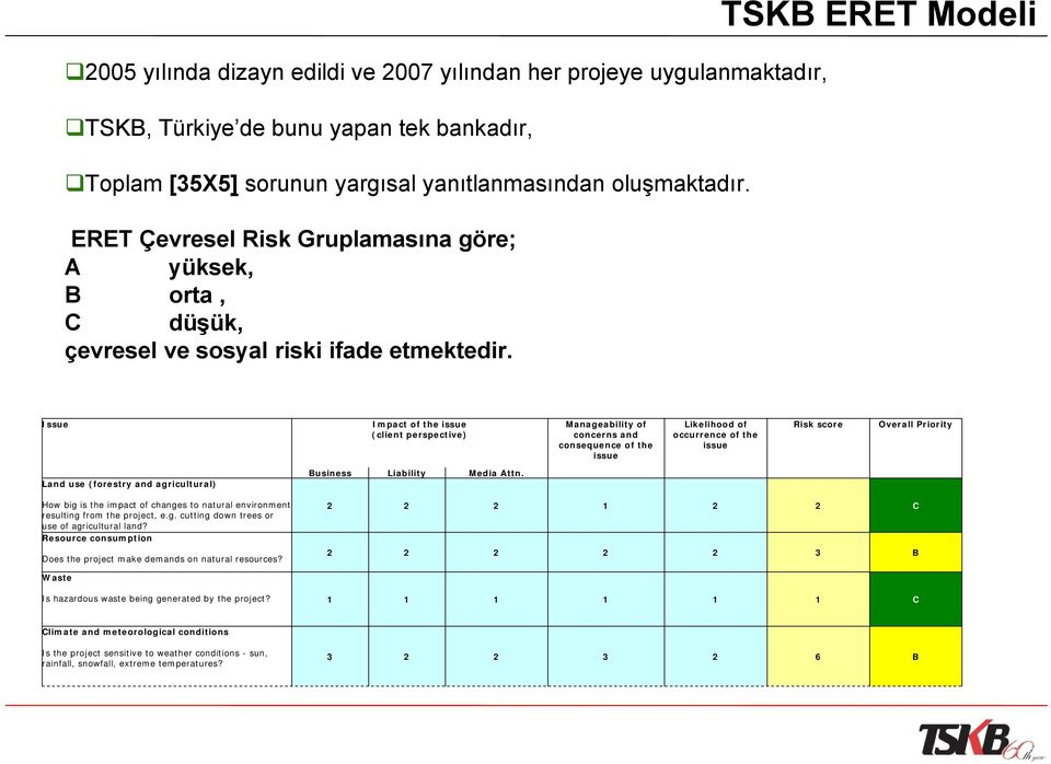 TSKB ERET Modeli Issue Impact of the issue (client perspective) Manageability of concerns and consequence of the issue Likelihood of occurrence of the issue Risk score Overall Priority Land use