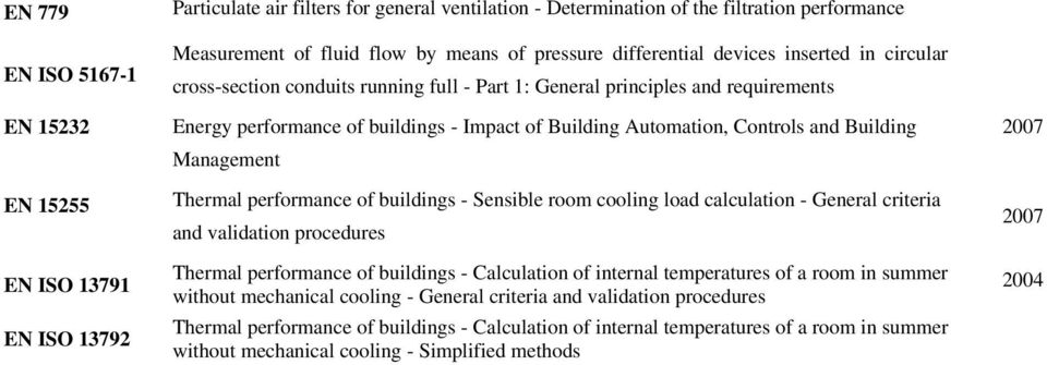 Controls and Building Management Thermal performance of buildings - Sensible room cooling load calculation - General criteria and validation procedures Thermal performance of buildings - Calculation
