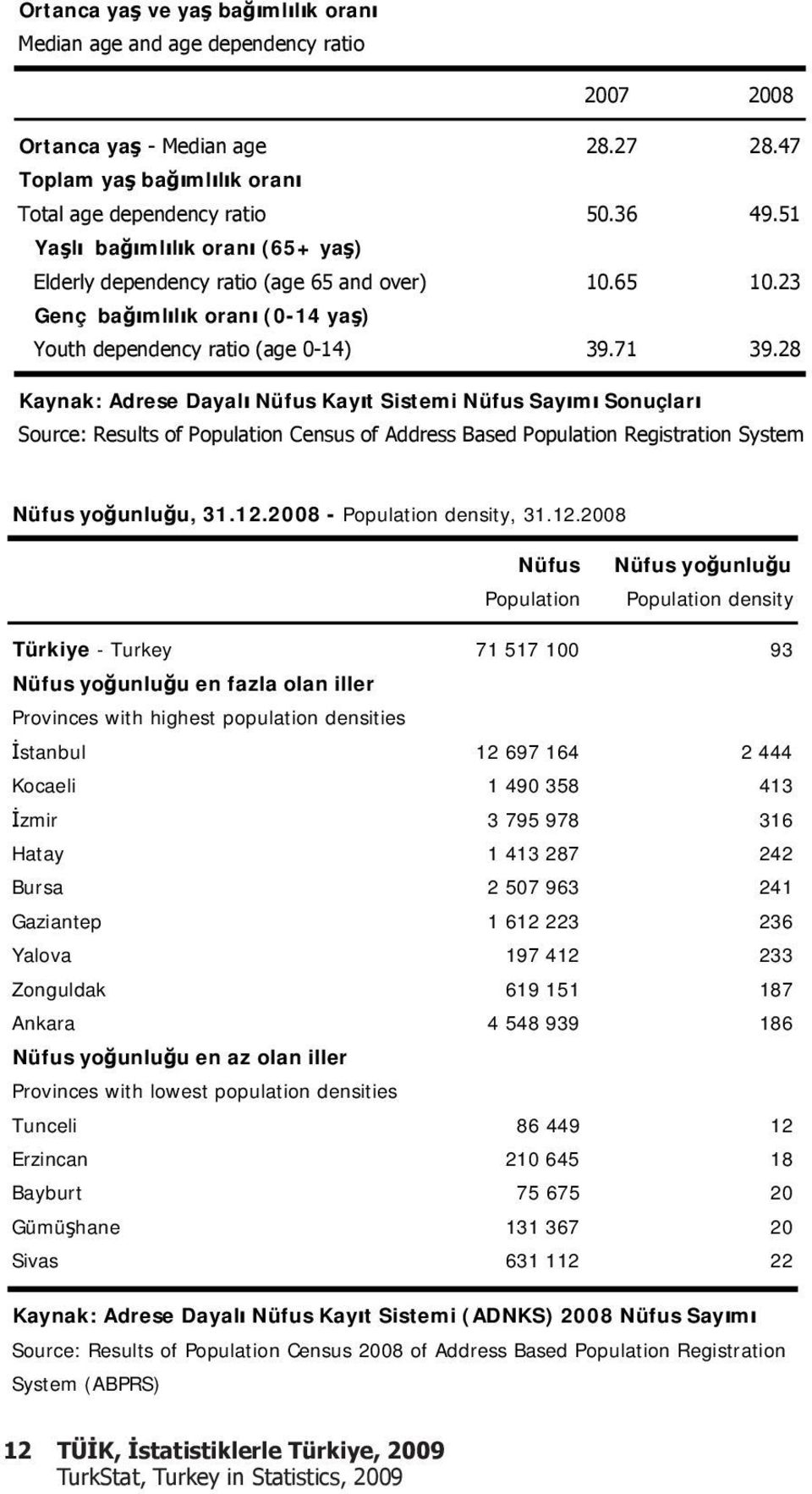 28 Kaynak: Adrese Dayal Nüfus Kay t Sistemi Nüfus Say m Sonuçlar Source: Results of Population Census of Address Based Population Registration System Nüfus yo unlu u, 31.12.