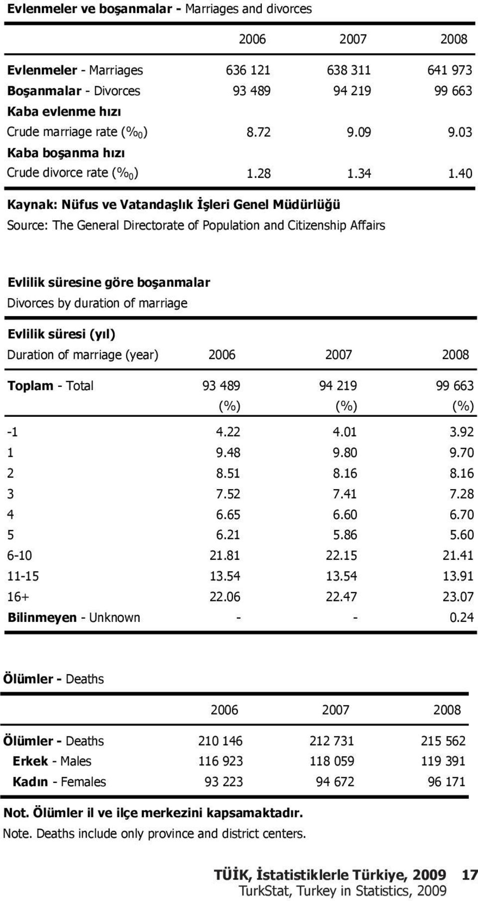 40 Kaynak: Nüfus ve Vatanda l k leri Genel Müdürlü ü Source: The General Directorate of Population and Citizenship Affairs Evlilik süresine göre bo anmalar Divorces by duration of marriage Evlilik