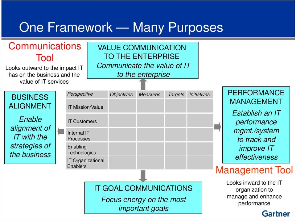THE ENTERPRISE Communicate the value of IT to the enterprise Objectives Measures Targets Initiatives IT GOAL COMMUNICATIONS Focus energy on the most important goals