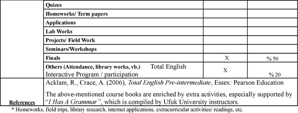(2006), Total English Pre-intermediate, Essex: Pearson Education The above-mentioned course books are enriched by extra activities, especially