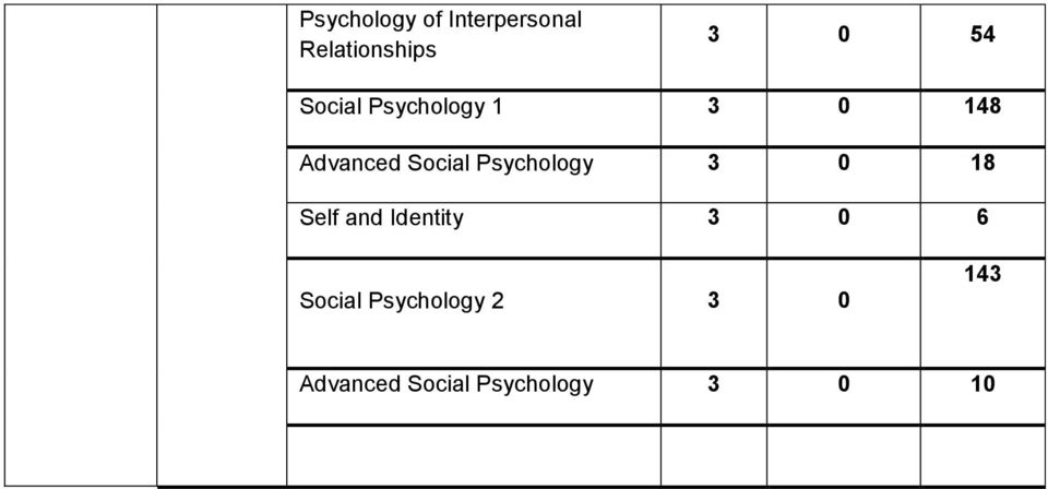 Psychology 3 0 18 Self and Identity 3 0 6 Social