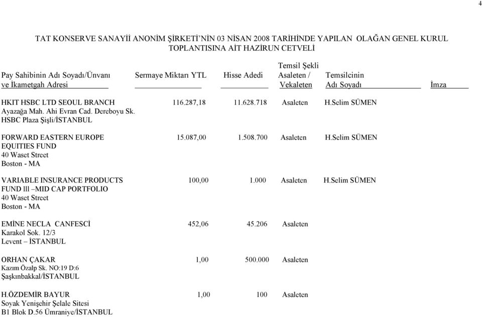 Selim SÜMEN EQUITIES FUND 40 Waset Street Boston - MA VARIABLE INSURANCE PRODUCTS 100,00 1.000 Asaleten H.